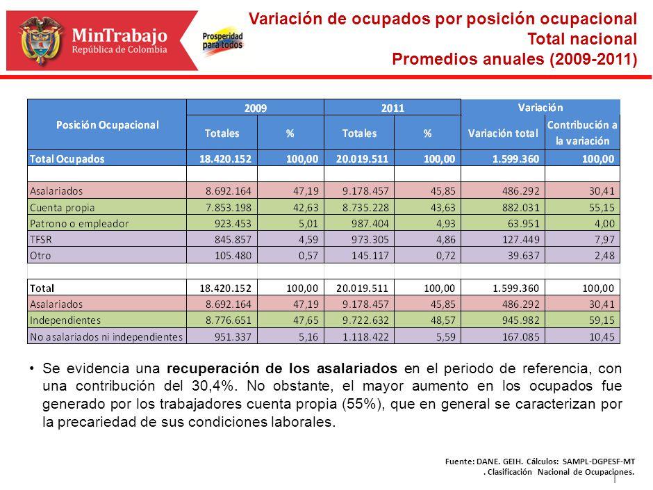 | Variación de ocupados por posición ocupacional Total nacional Promedios anuales (2009-2011) Fuente: DANE. GEIH. Cálculos: SAMPL-DGPESF-MT. Clasifica