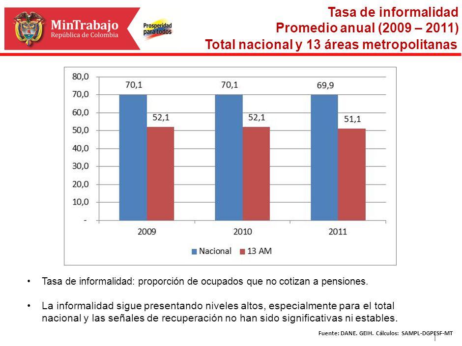 | Tasa de informalidad Promedio anual (2009 – 2011) Total nacional y 13 áreas metropolitanas Tasa de informalidad: proporción de ocupados que no cotiz