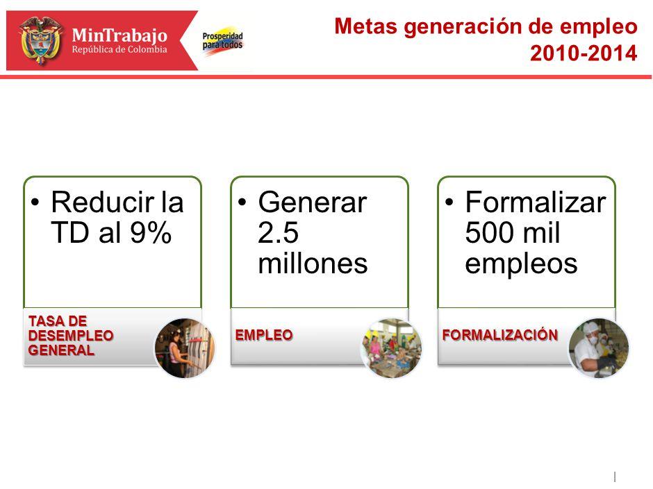 | Reducir la TD al 9% TASA DE DESEMPLEO GENERAL Generar 2.5 millones EMPLEO Formalizar 500 mil empleos FORMALIZACIÓN Metas generación de empleo 2010-2