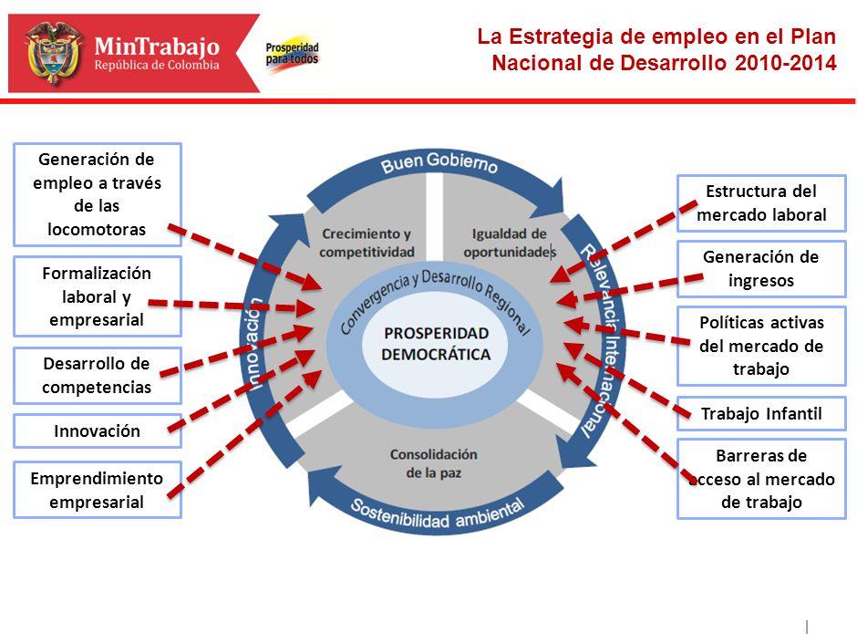 | Generación de empleo a través de las locomotoras Formalización laboral y empresarial Desarrollo de competencias Innovación Estructura del mercado la