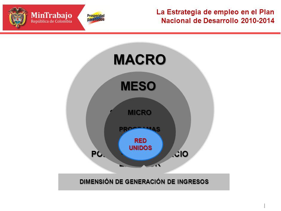 | MACRO POLITICA FISCAL POLITICA MONETARIA POLÍTICA PRODUCTIVA POLÍTICA DE COMPETITIVIDAD POLITICA DE COMERCIO EXTERIOR MESO SERVICIOS DE EMPLEO OFERT