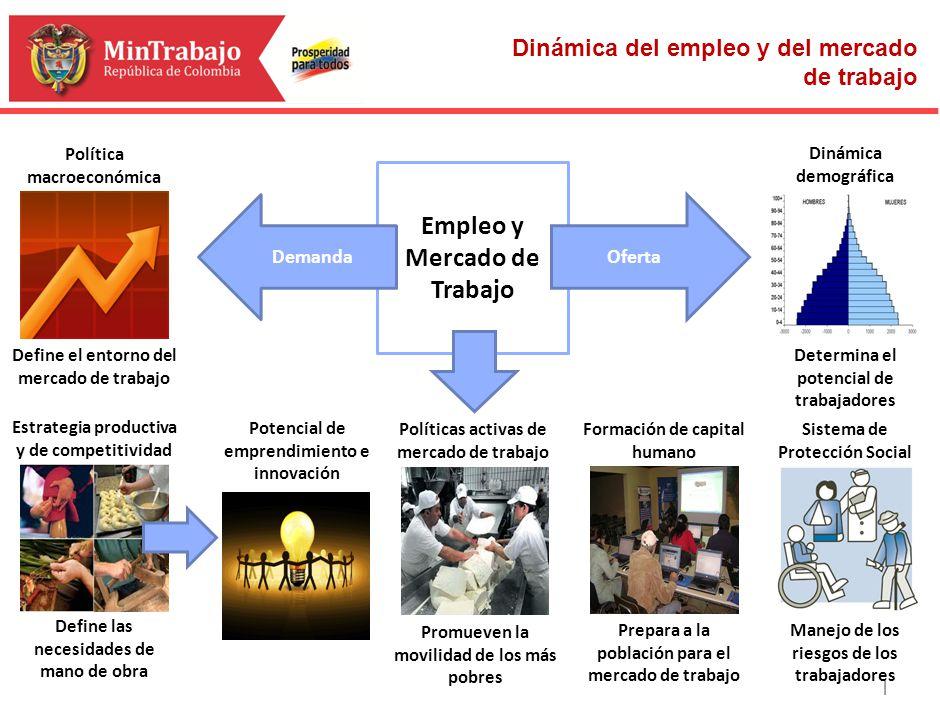 | Política macroeconómica Define el entorno del mercado de trabajo Estrategia productiva y de competitividad Define las necesidades de mano de obra Po