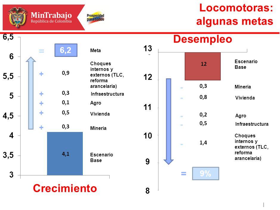 | Escenario Base 4,1 0,3 0,5 0,1 0,3 0,9 Vivienda Minería Agro Infraestructura Choques internos y externos (TLC, reforma arancelaria) 6,2 Meta + + + +