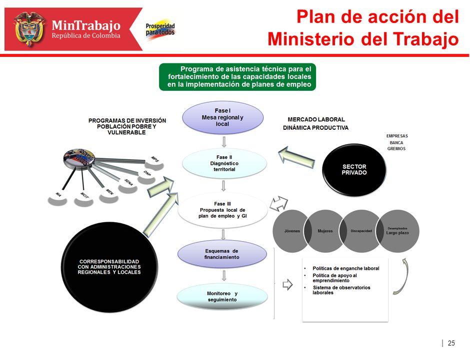 | 25 Plan de acción del Ministerio del Trabajo