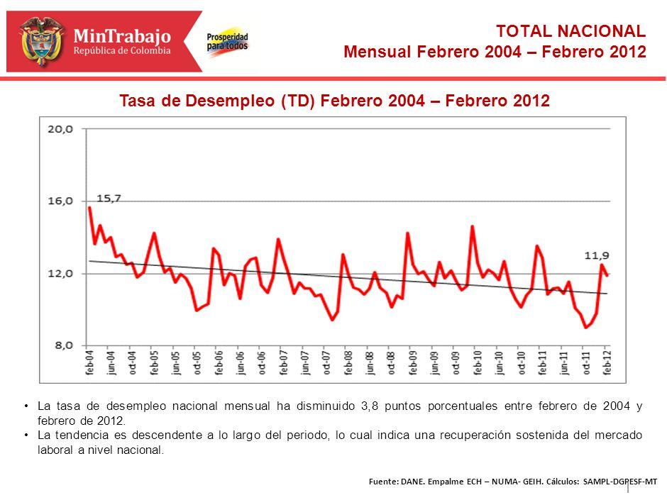 | Fuente: DANE. Empalme ECH – NUMA- GEIH. Cálculos: SAMPL-DGPESF-MT TOTAL NACIONAL Mensual Febrero 2004 – Febrero 2012 Meta cuatrienio Tasa de Desempl