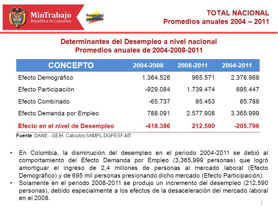 | TOTAL NACIONAL Promedios anuales 2004 – 2011 Meta cuatrienio Determinantes del Desempleo a nivel nacional Promedios anuales de 2004-2008-2011 En Col