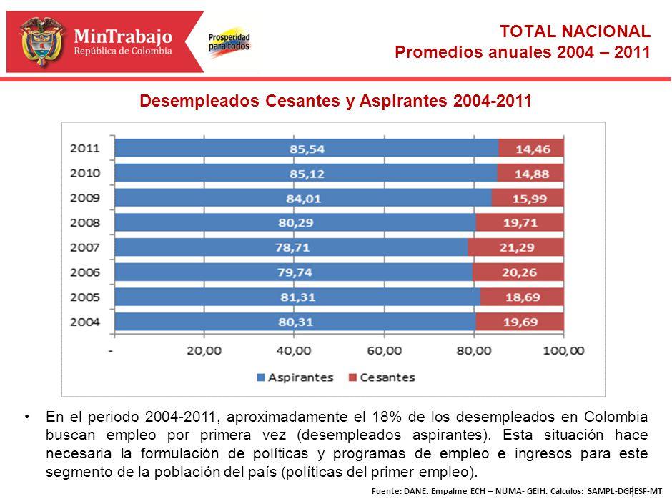 | TOTAL NACIONAL Promedios anuales 2004 – 2011 Desempleados Cesantes y Aspirantes 2004-2011 En el periodo 2004-2011, aproximadamente el 18% de los des