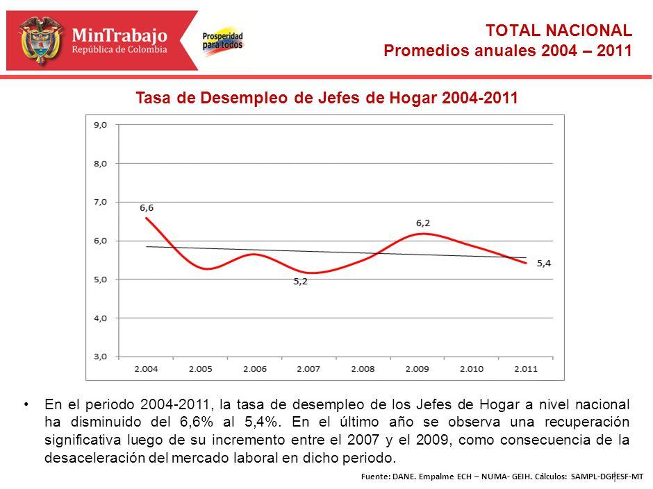 | Tasa de Desempleo de Jefes de Hogar 2004-2011 En el periodo 2004-2011, la tasa de desempleo de los Jefes de Hogar a nivel nacional ha disminuido del