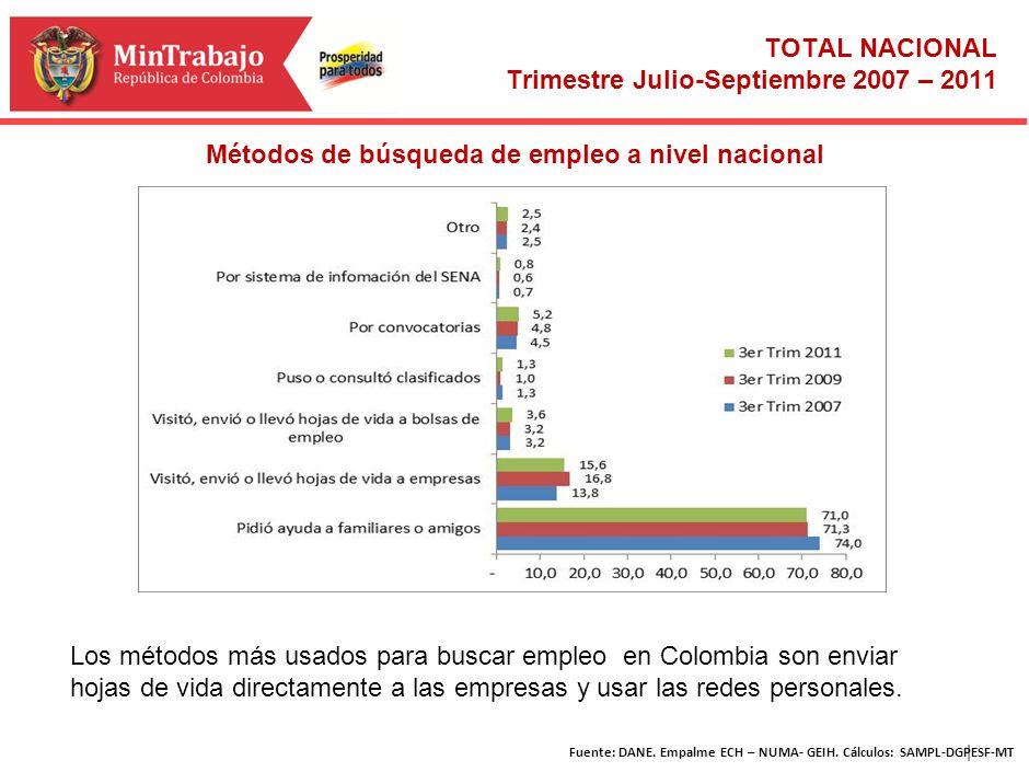| Métodos de búsqueda de empleo a nivel nacional Fuente: DANE. Empalme ECH – NUMA- GEIH. Cálculos: SAMPL-DGPESF-MT TOTAL NACIONAL Trimestre Julio-Sept