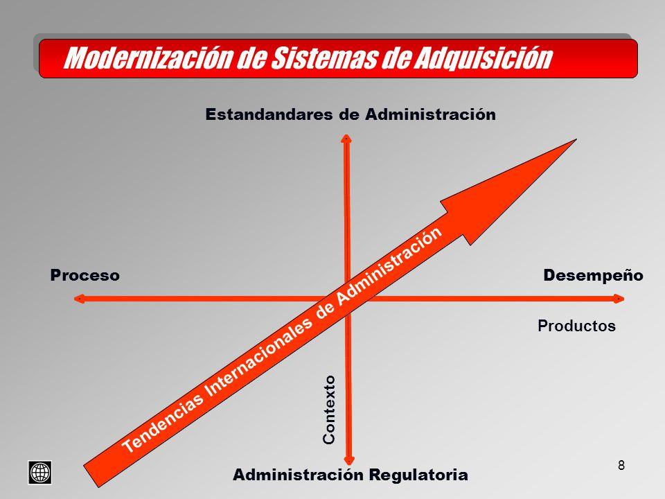 8 Modernización de Sistemas de Adquisición Estandandares de Administración Administración Regulatoria Contexto International Management Trend ProcesoDesempeño Productos Tendencias Internacionales de Administración