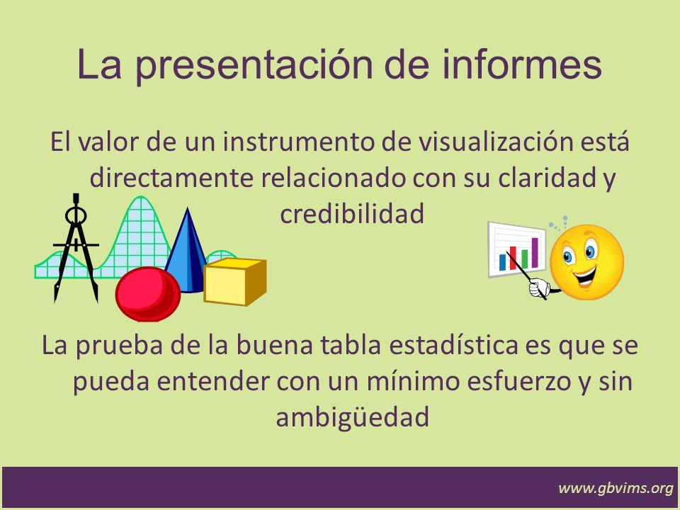 www.gbvims.org Camino del GBVIMS Recolección de Datos Análisis de los datos Mejorami ento de los servicios SOSTENIBILIDAD