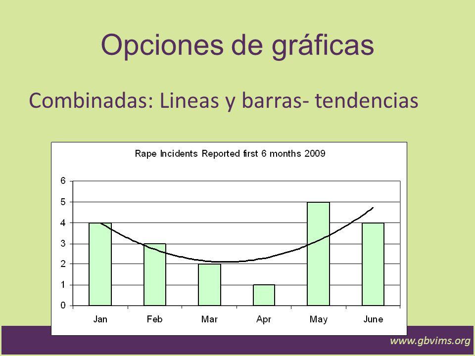 www.gbvims.org Opciones de Gráficas Barras: distribución