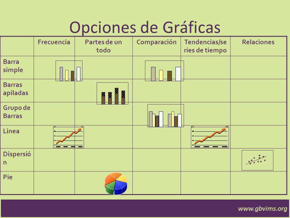 www.gbvims.org Opciones de gráficas Comparando varias variables