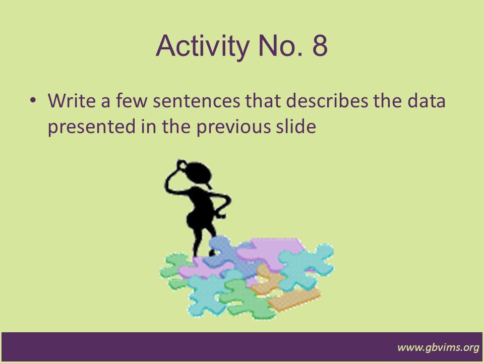 www.gbvims.org Actividad (15 minutos) ¿Cómo debería analizar los datos.