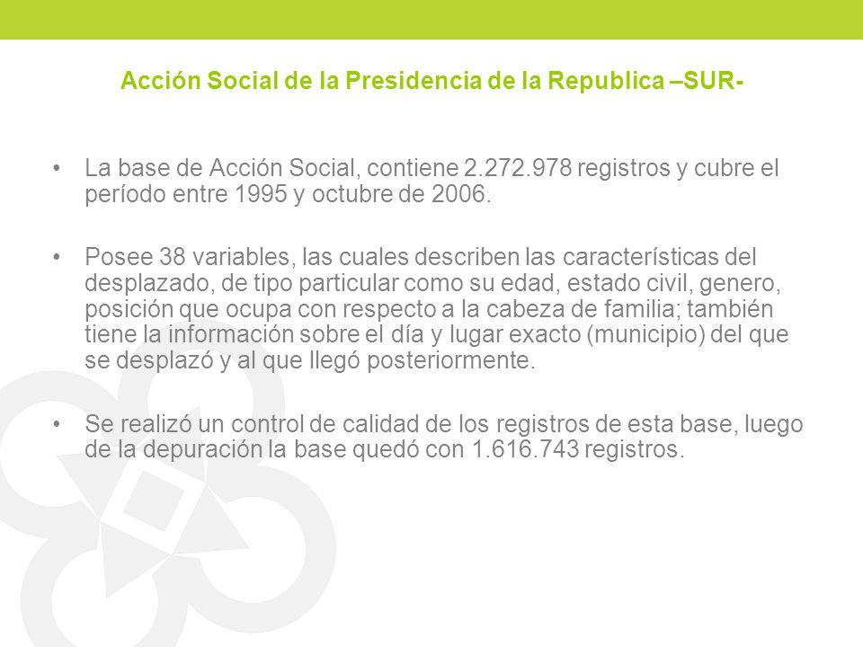 Acción Social de la Presidencia de la Republica –SUR- La base de Acción Social, contiene 2.272.978 registros y cubre el período entre 1995 y octubre d