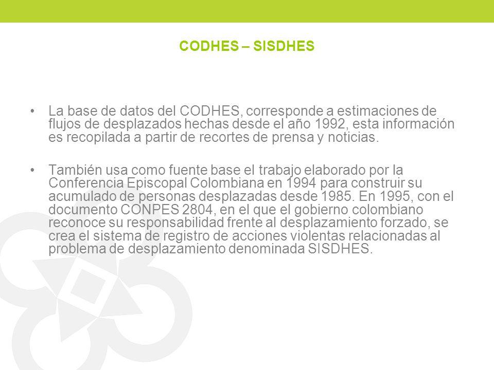 CODHES – SISDHES La base de datos del CODHES, corresponde a estimaciones de flujos de desplazados hechas desde el año 1992, esta información es recopi