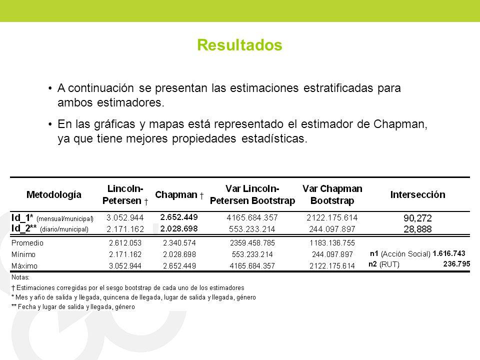 Resultados A continuación se presentan las estimaciones estratificadas para ambos estimadores. En las gráficas y mapas está representado el estimador