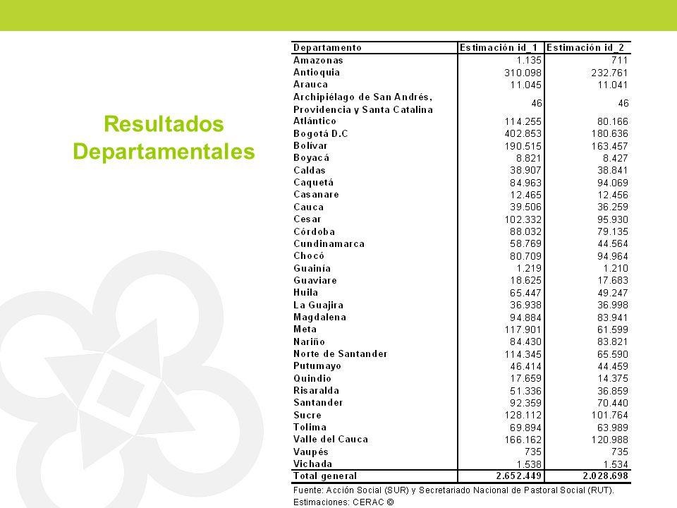 Resultados Departamentales