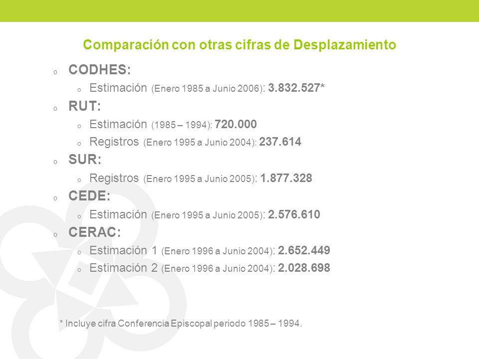 Comparación con otras cifras de Desplazamiento o CODHES: o Estimación (Enero 1985 a Junio 2006) : 3.832.527* o RUT: o Estimación (1985 – 1994): 720.00
