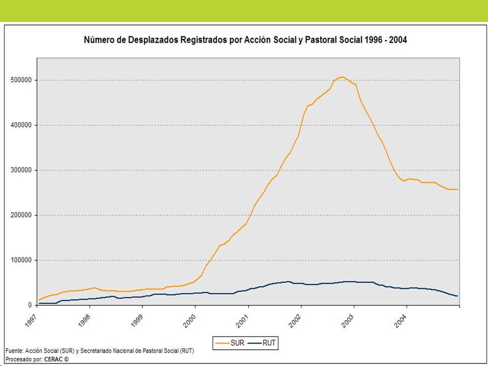 Método de Captura y Recaptura La estimación está basada en las dos principales fuentes de registro de desplazados en Colombia, debe tenerse en cuenta que ambas fuentes presentan subcobertura de la población y traslape entre ellas.