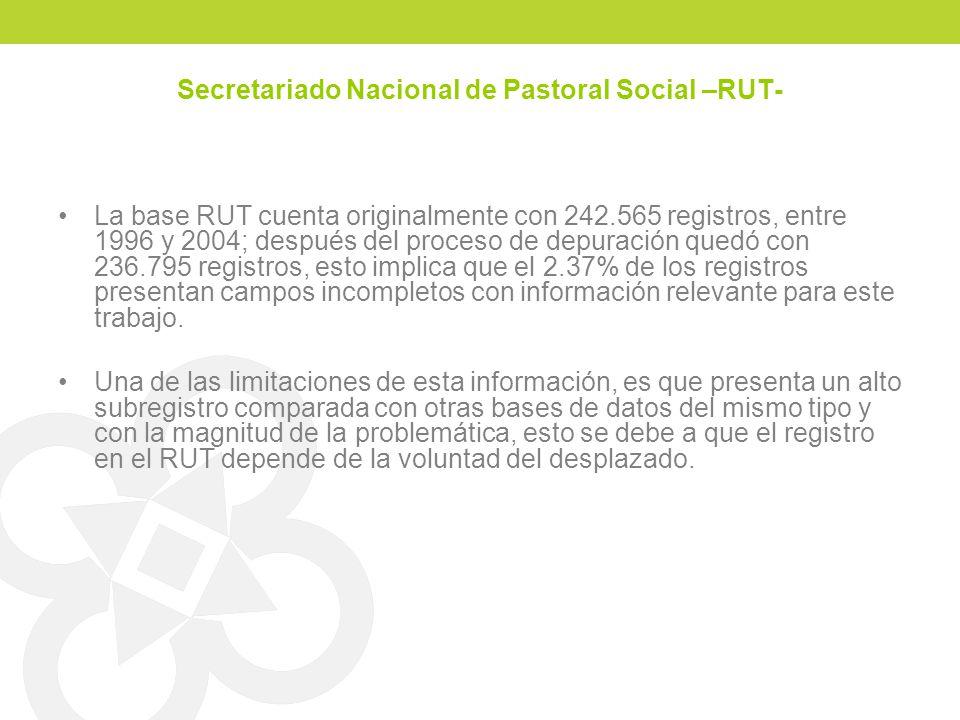 Secretariado Nacional de Pastoral Social –RUT- La base RUT cuenta originalmente con 242.565 registros, entre 1996 y 2004; después del proceso de depur