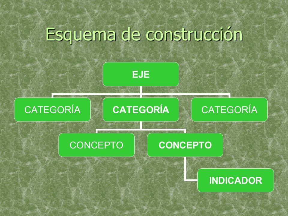 Esquema de construcción EJE CATEGORÍA CONCEPTO INDICADOR CATEGORÍA