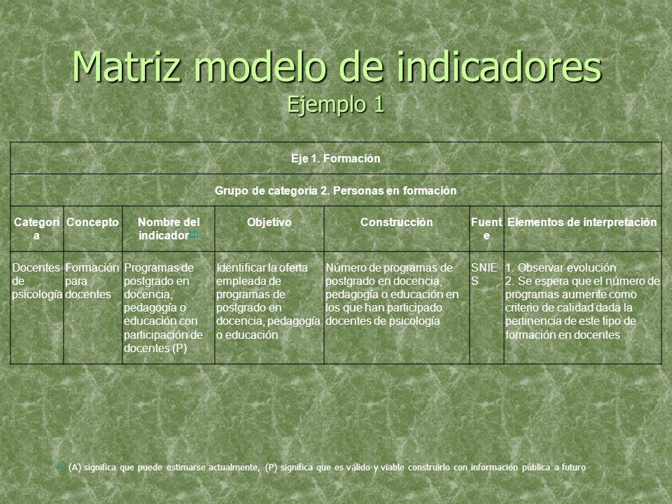 Matriz modelo de indicadores Ejemplo 1 Eje 1. Formación Grupo de categoría 2.