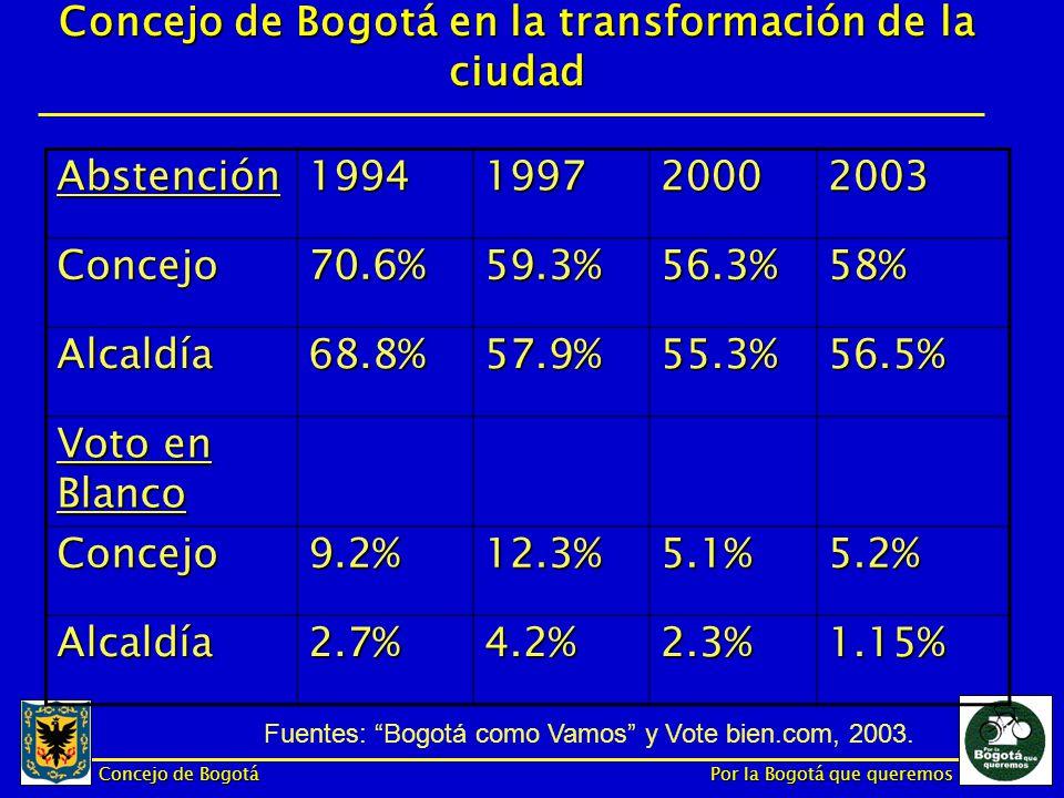 Concejo de Bogotá Por la Bogotá que queremos Concejo de Bogotá en la transformación de la ciudad Abstención1994199720002003 Concejo70.6%59.3%56.3%58% Alcaldía68.8%57.9%55.3%56.5% Voto en Blanco Concejo9.2%12.3%5.1%5.2% Alcaldía2.7%4.2%2.3%1.15% Fuentes: Bogotá como Vamos y Vote bien.com, 2003.