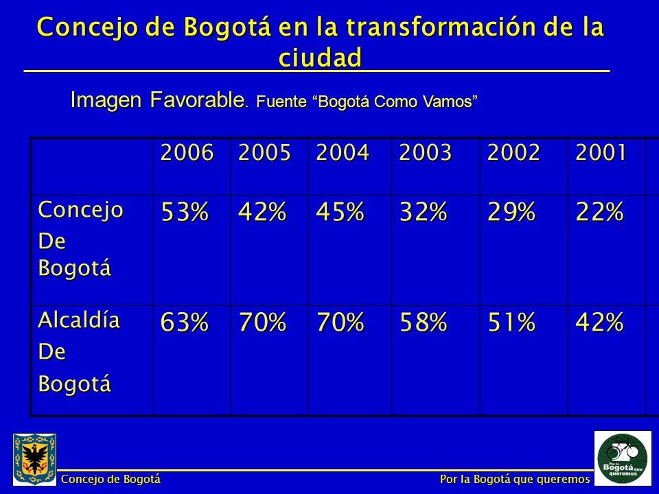 Concejo de Bogotá Por la Bogotá que queremos Concejo de Bogotá en la transformación de la ciudad 2006200520042003200220012000 ConcejoDeBogotá68%60%54%59%43%58%66% Conocimiento Institucional.
