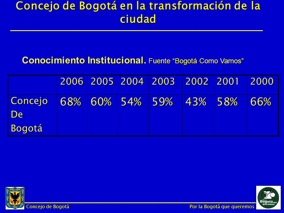 Concejo de Bogotá Por la Bogotá que queremos Confianza, promedio.