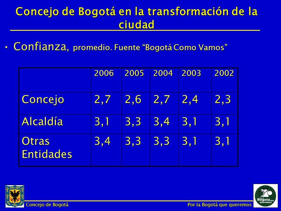 Concejo de Bogotá Por la Bogotá que queremos Muchas Gracias!!