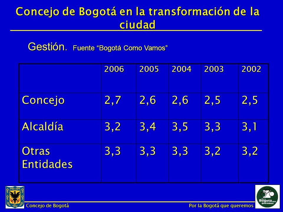 Concejo de Bogotá Por la Bogotá que queremos Concejo de Bogotá en la transformación de la ciudad 20062005200420032002 Concejo2,72,62,62,52,5 Alcaldía3,23,43,53,33,1 Otras Entidades 3,33,33,33,23,2 Gestión.