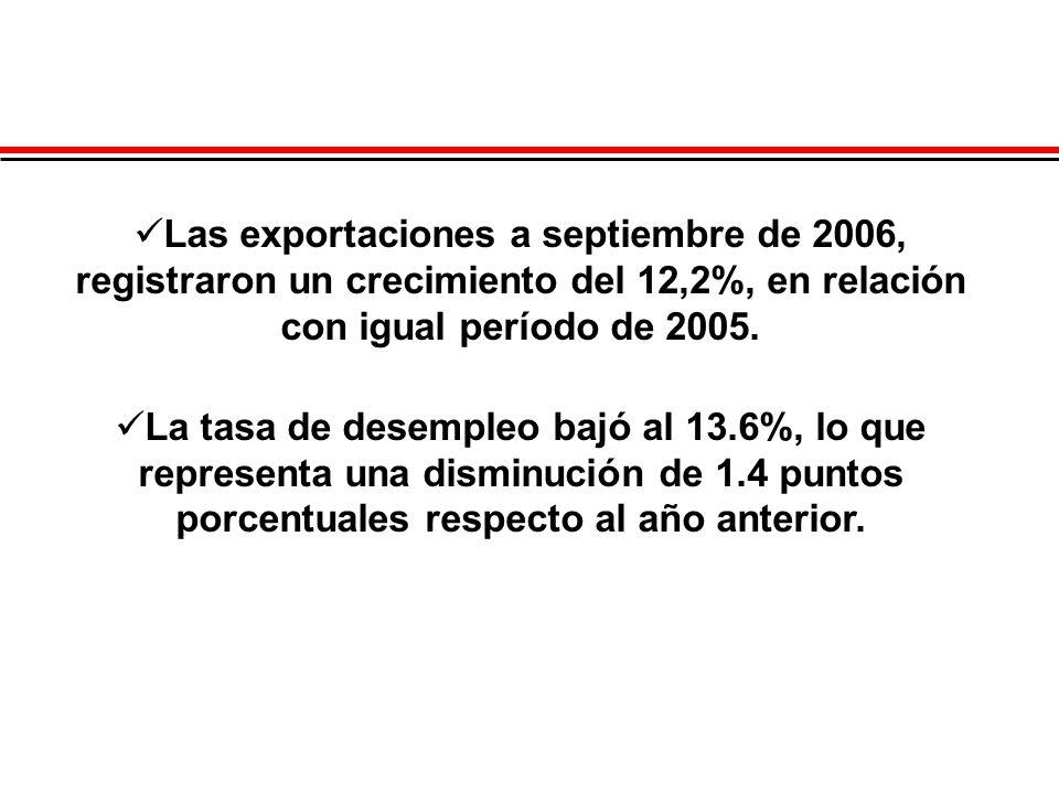 Las exportaciones a septiembre de 2006, registraron un crecimiento del 12,2%, en relación con igual período de 2005. La tasa de desempleo bajó al 13.6