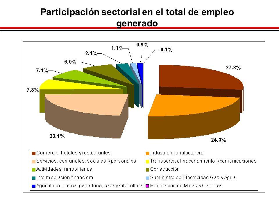 Participación sectorial en el total de empleo generado