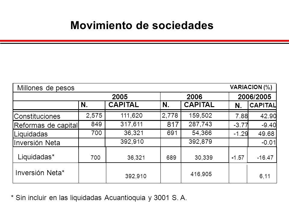 VARIACION (%) 2006/2005 N.CAPITALN.CAPITAL N. CAPITAL Constituciones 2,575 111,620 2,778 159,502 7.8842.90 Reformas de capital 849 317,611 817 287,743