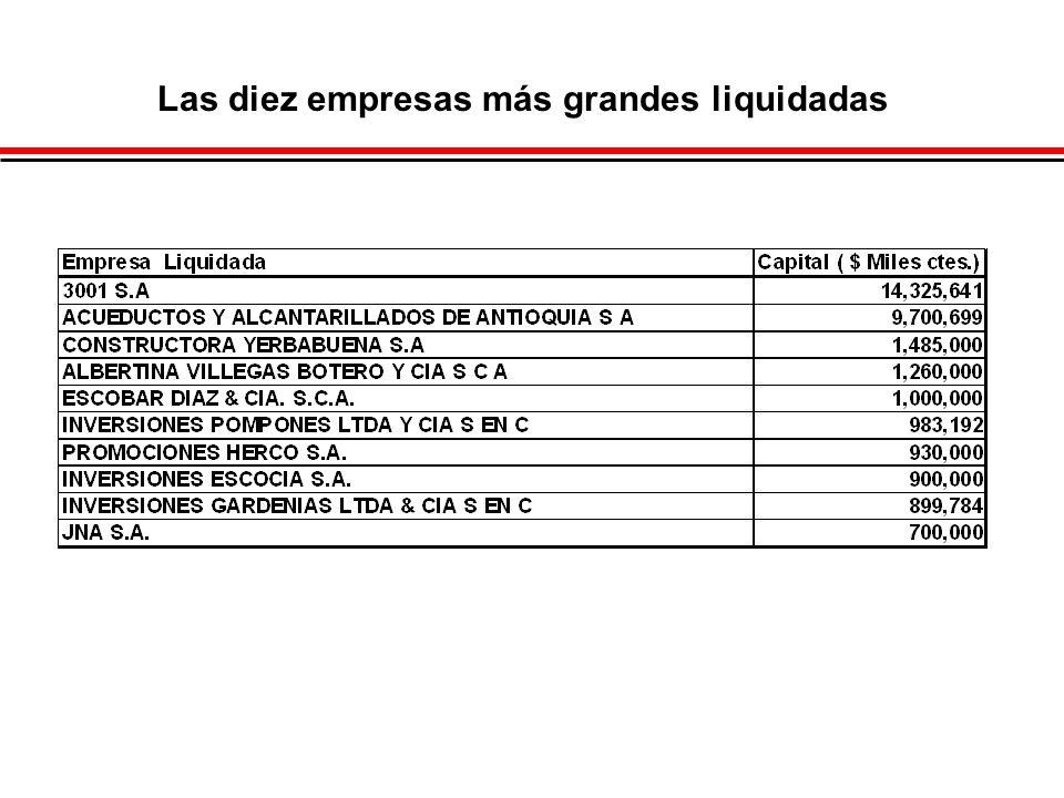 Las diez empresas más grandes liquidadas