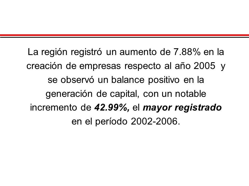 La región registró un aumento de 7.88% en la creación de empresas respecto al año 2005 y se observó un balance positivo en la generación de capital, c