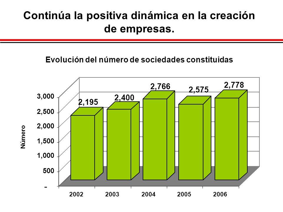 Continúa la positiva dinámica en la creación de empresas. Evolución del número de sociedades constituidas 2,195 2,400 2,766 2,575 2,778 - 500 1,000 1,