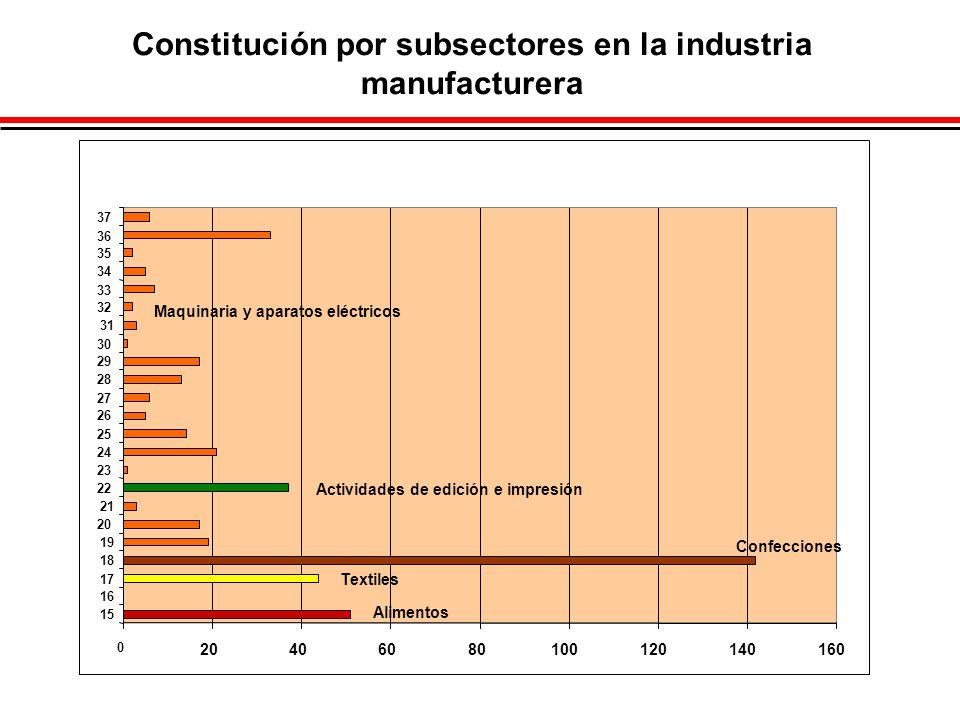 Constitución por subsectores en la industria manufacturera Maquinaria y aparatos eléctricos