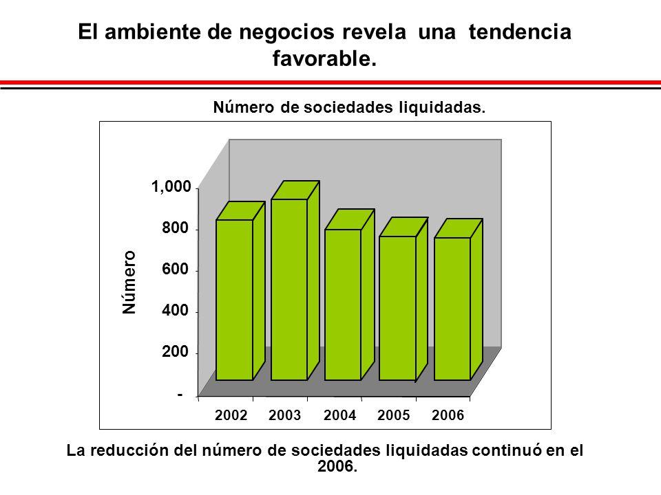 El ambiente de negocios revela una tendencia favorable. La reducción del número de sociedades liquidadas continuó en el 2006. - 200 400 600 800 1,000