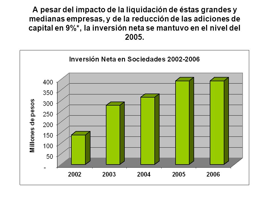 A pesar del impacto de la liquidación de éstas grandes y medianas empresas, y de la reducción de las adiciones de capital en 9%*, la inversión neta se
