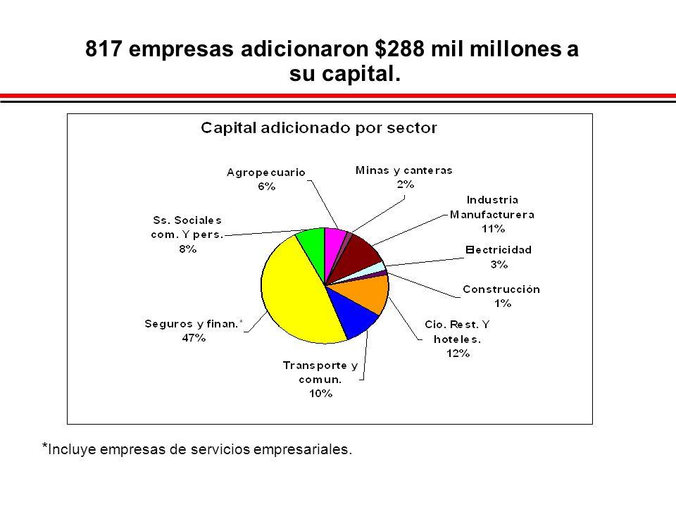 817 empresas adicionaron $288 mil millones a su capital. * Incluye empresas de servicios empresariales.