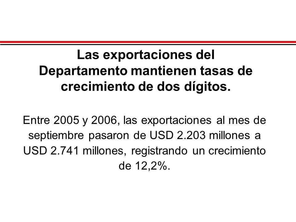 Las exportaciones del Departamento mantienen tasas de crecimiento de dos dígitos. Entre 2005 y 2006, las exportaciones al mes de septiembre pasaron de