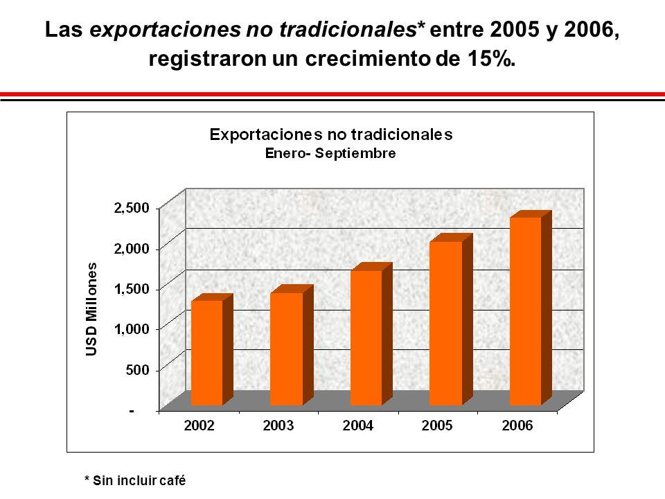 Las exportaciones no tradicionales* entre 2005 y 2006, registraron un crecimiento de 15%. * Sin incluir café