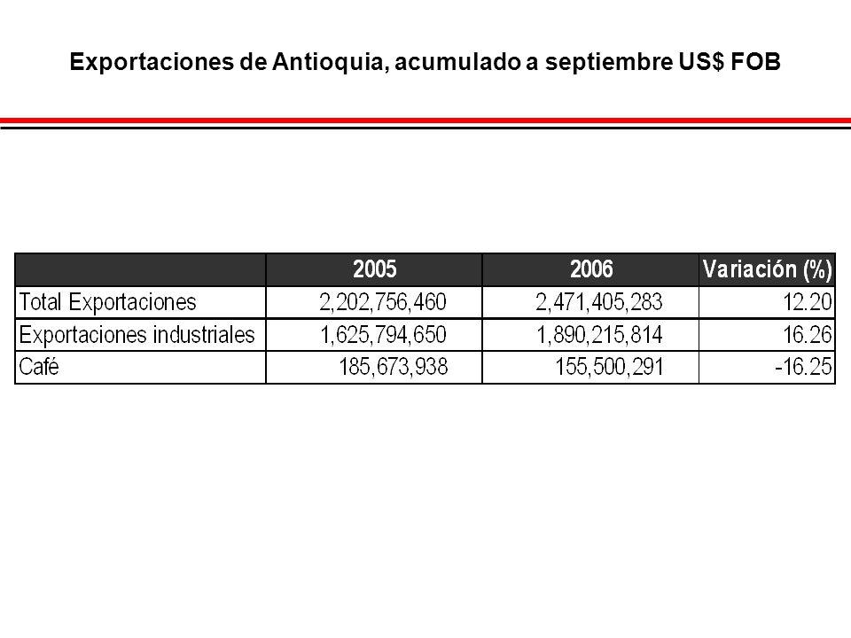 Exportaciones de Antioquia, acumulado a septiembre US$ FOB