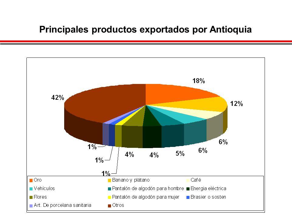 Principales productos exportados por Antioquia