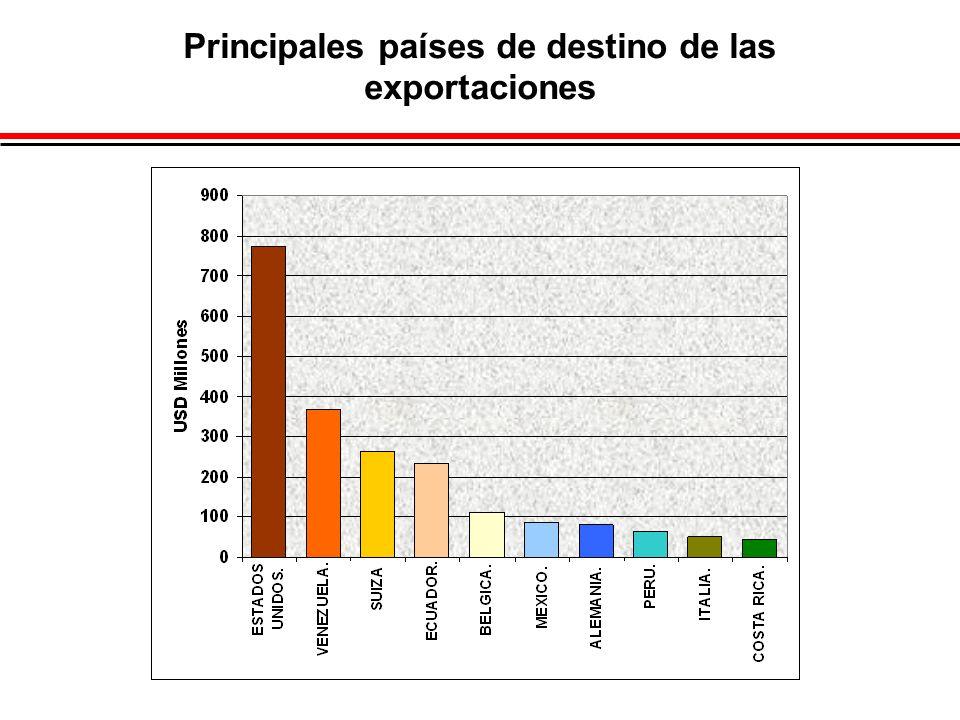 Principales países de destino de las exportaciones
