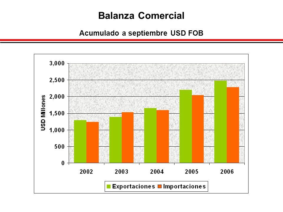 Balanza Comercial Acumulado a septiembre USD FOB