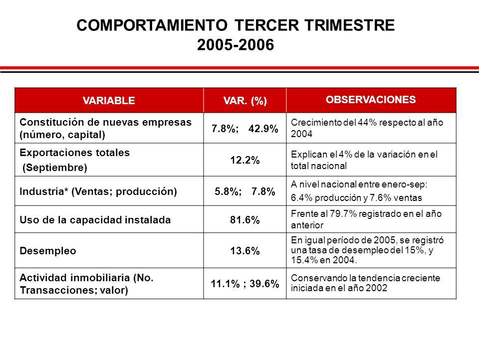 COMPORTAMIENTO TERCER TRIMESTRE 2005-2006 VARIABLEVAR. (%) OBSERVACIONES Constitución de nuevas empresas (número, capital) 7.8%; 42.9% Crecimiento del