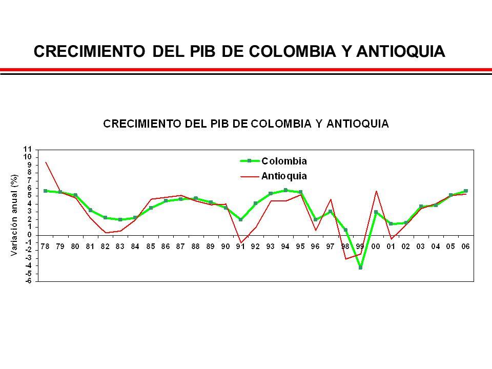CRECIMIENTO DEL PIB DE COLOMBIA Y ANTIOQUIA